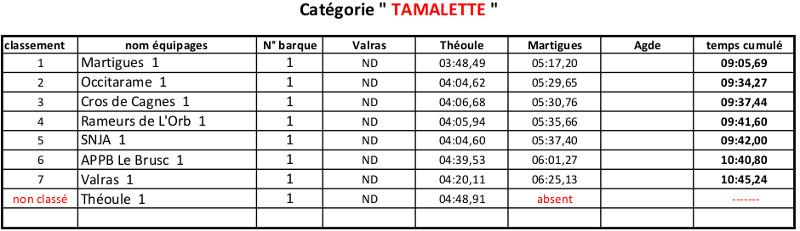 classement général provisoire_tamalettes
